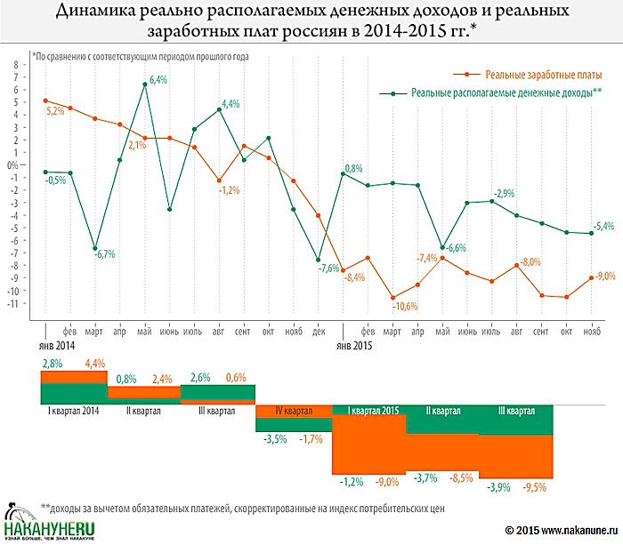 Индекс номинальной заработной платы к маю 2013г